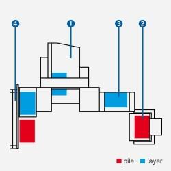 Cutting Line System 1 Cutting BAUMANN Wohlenberg